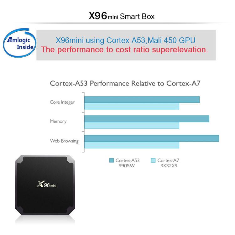 Shop for X96 Mini tv box 1G Ram 8G Rom OTT IPTV Box Mediaplayer