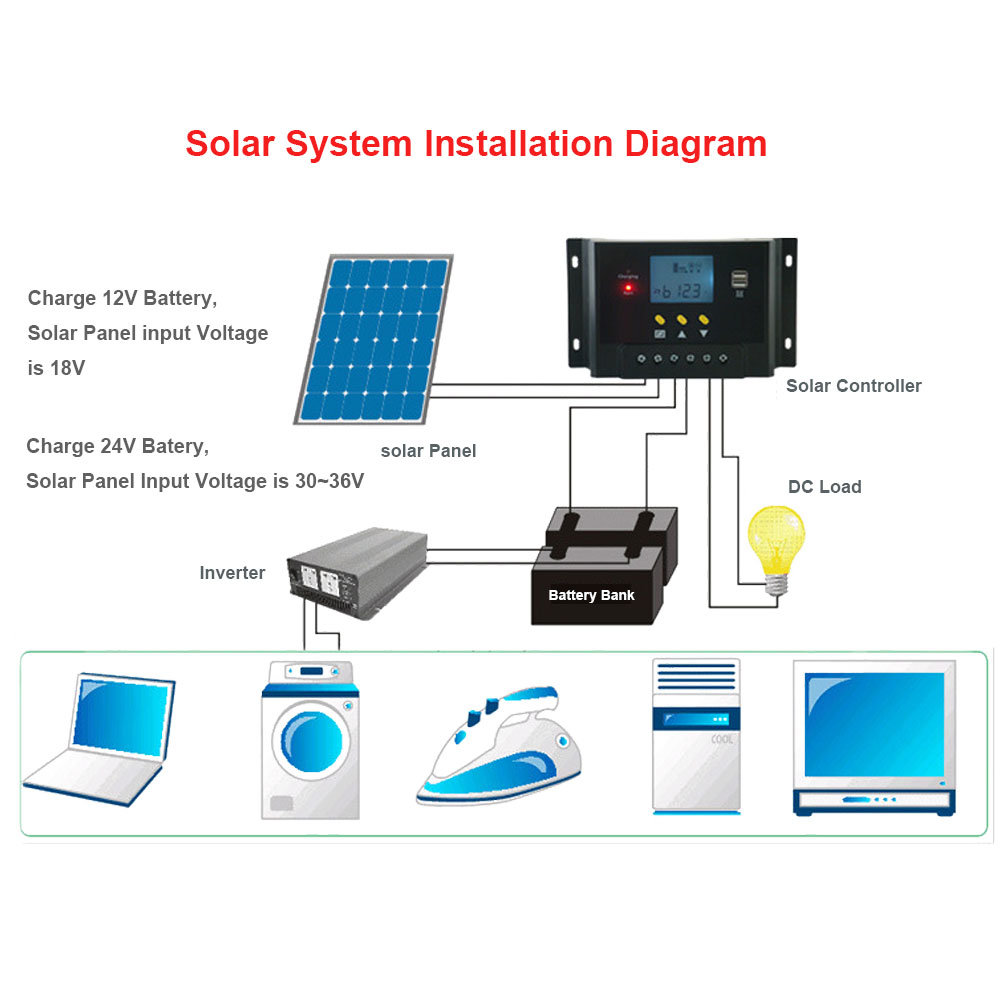 Shop For 60a Solar Charge Controller 12v 24v Autoswitch 5v Dual Usb Wiring Diagram Output Blacklight Lcd Display 1440w Panel Charging Regulator Anti Flaming Housing