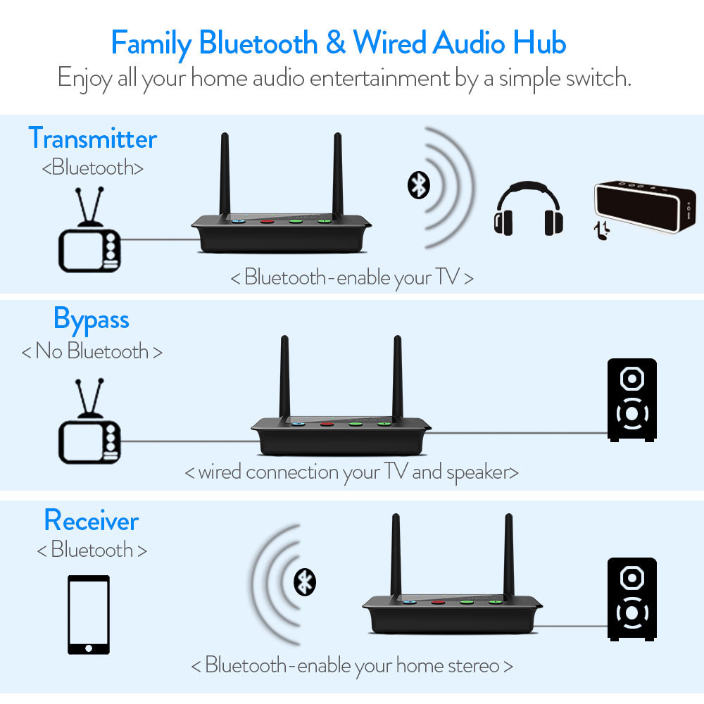 Shop for 1Mii 230ft LONG RANGE Bluetooth Transmitter