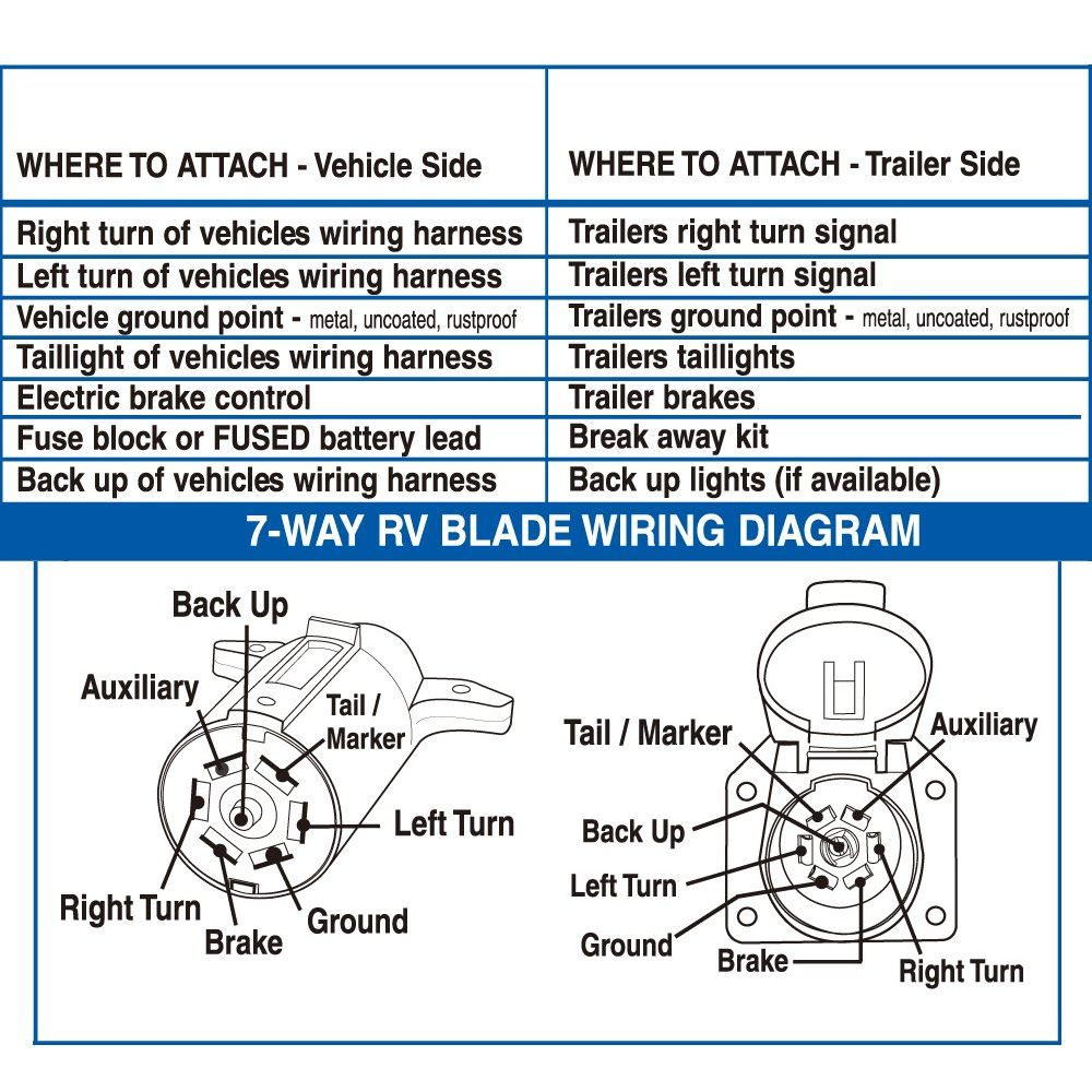 Pole Trailer Plug Wiring Diagram On 4 Pin Round Plug Wiring Diagram